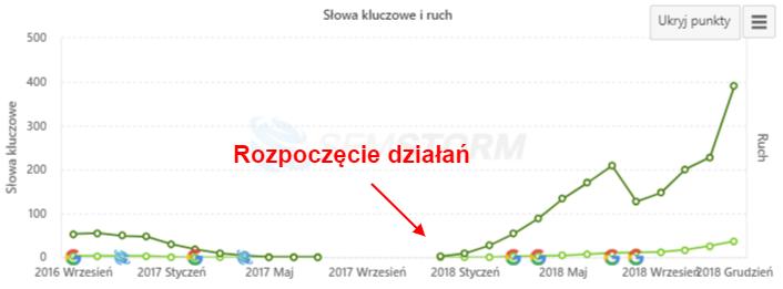 Wykres ze wzrostem ilości fraz w top10 i top50 w Google