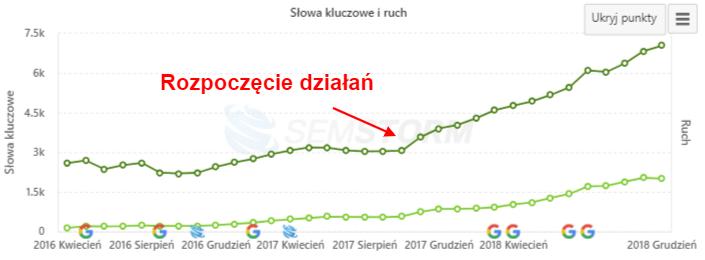 Wykres wzrostu fraz dla sklepu